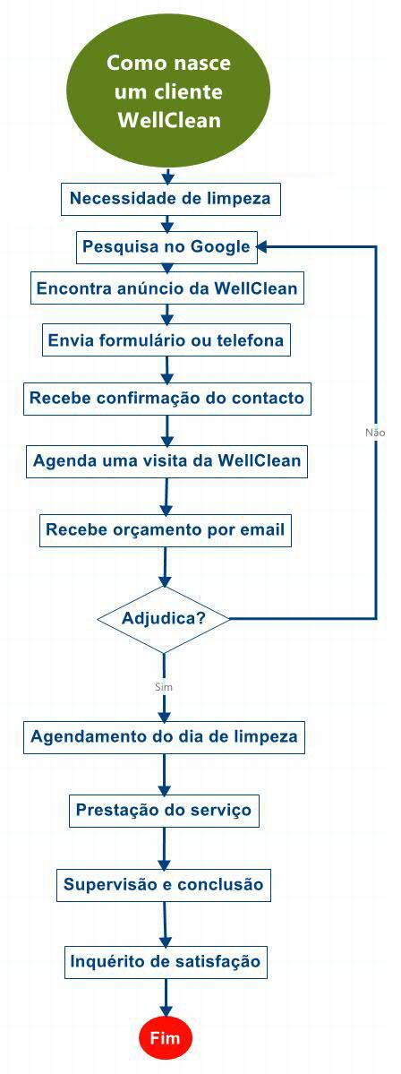 Como nasce um cliente WellClean